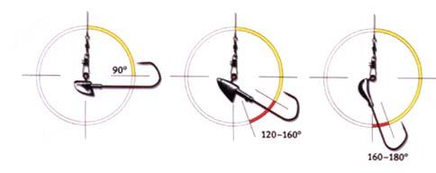 виды джиг головок на судака